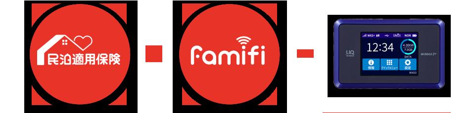 民泊適⽤保険 famifi