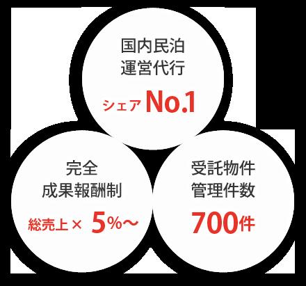 国内民泊運営代行シェアNO1 完全成果報酬制総売上×5%~ 受託物件管理件数700件